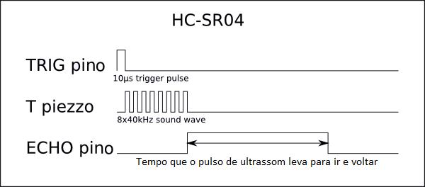 gráfico de pulsos no sensor HCSR04, HC-SR04 ou HC SR04