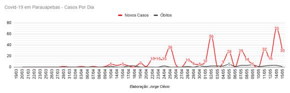 Gráfico mostra o números de novos casos por dia.