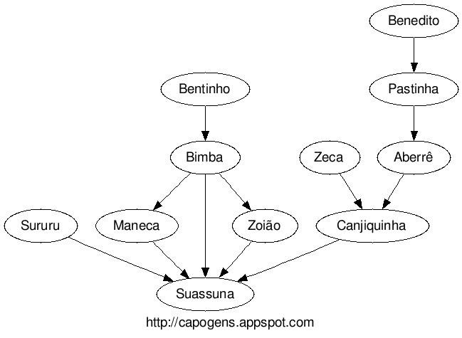 Portal Capoeira Base de Dados busca cadastrar linhagens de mestres de capoeira Curiosidades