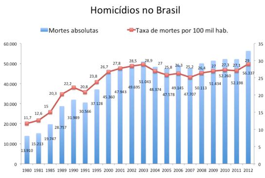 Homicidios-no-Brasil-Portal-Conservador