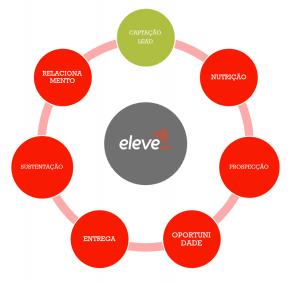relacionamento com o mercado - EleveCRM Gestão do Relacionamento 360º