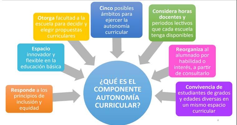 Documento Base para los Clubes del Componente Autonomía Curricular
