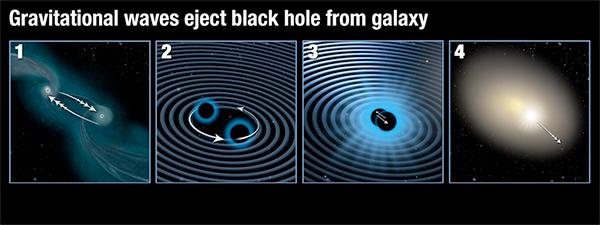 Ondas gravitacionais lançando um buraco negro para fora do centro da galáxia.