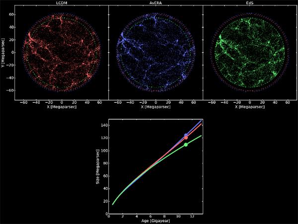 Novo estudo pretende explicar a expansão acelerada do Universo sem recorrer à energia escura