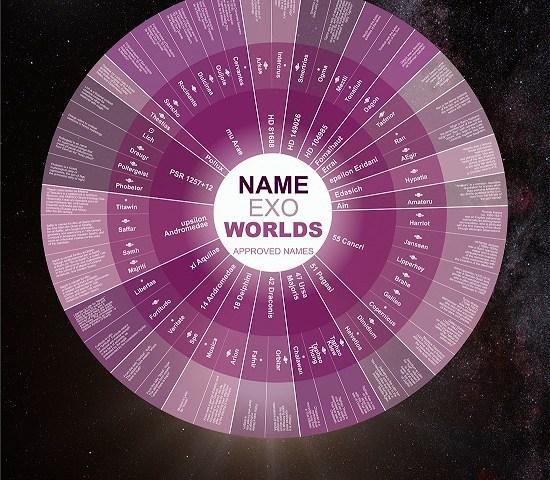 Alguns dos nomes que há no céu