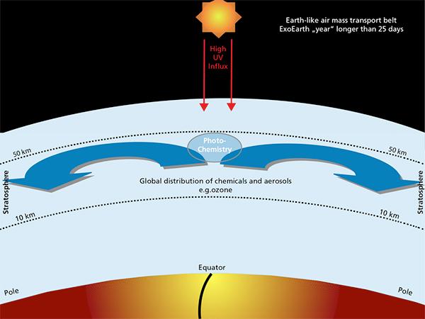 Fluxo de ozono na Terra.