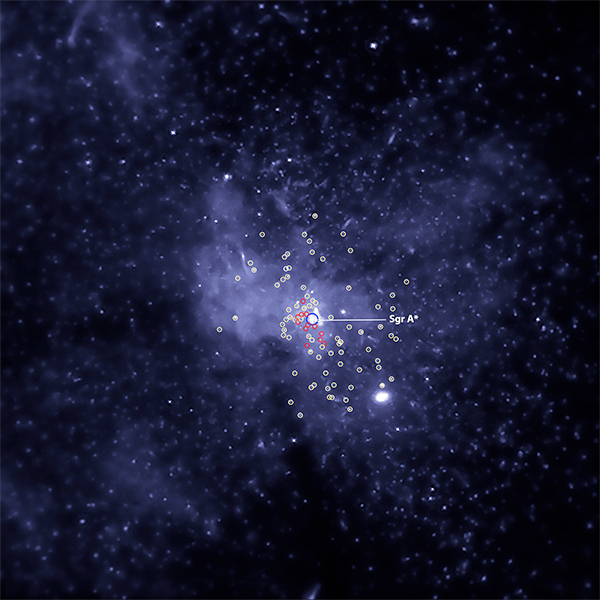 Buracos negros no centro da Galáxia.