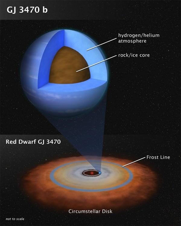 Exoplaneta GJ 3470 b