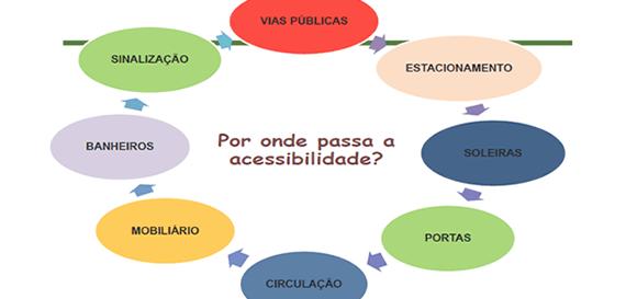 todos-junto-por-um-brasil-mais-acessivel