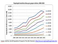 o-envelhecimento-brasileiro-por-grupos-quinquenais-ate-2050