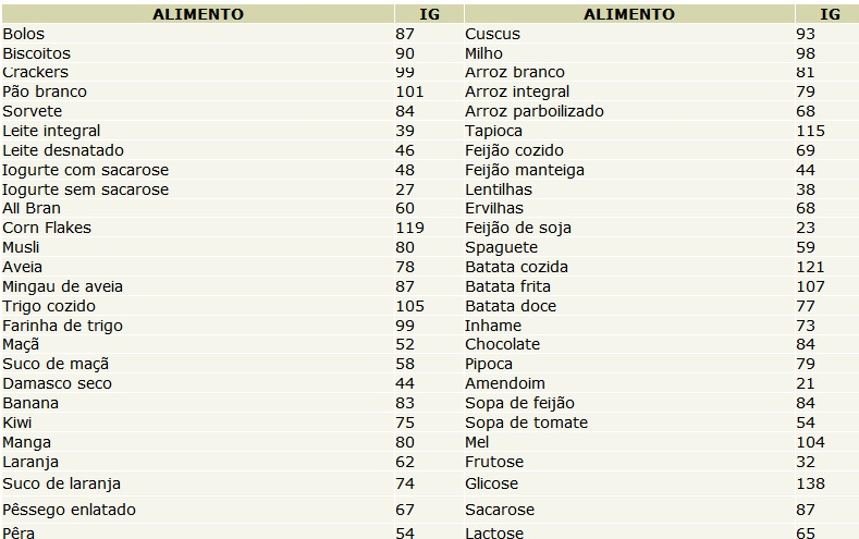 Tabela de alimentos para ganhar massa muscular