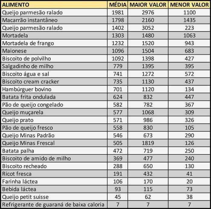 Tabela com alguns alimentos e a quantidade de sódio em 100 gramas.