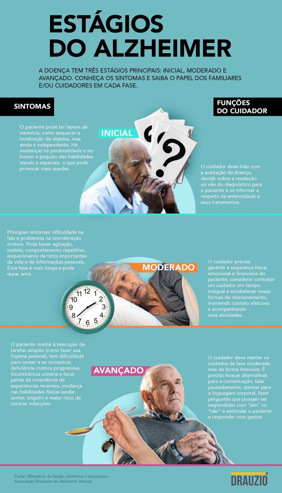 Infográfico com descrição dos três estágios principais da doença de Alzheimer.