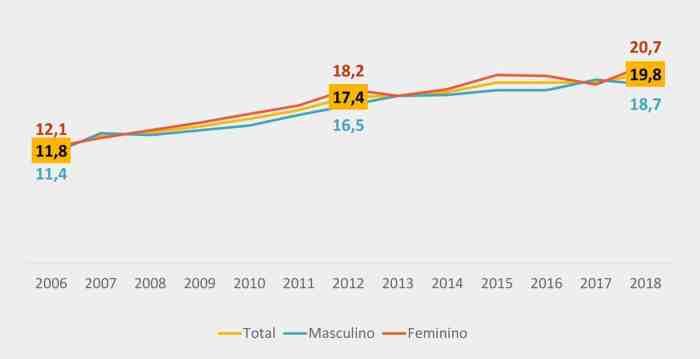 Gráfico de aumento da prevalência de obesidade no Brasil entre 2006 e 2018.
