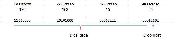 ID de Rede e de Host
