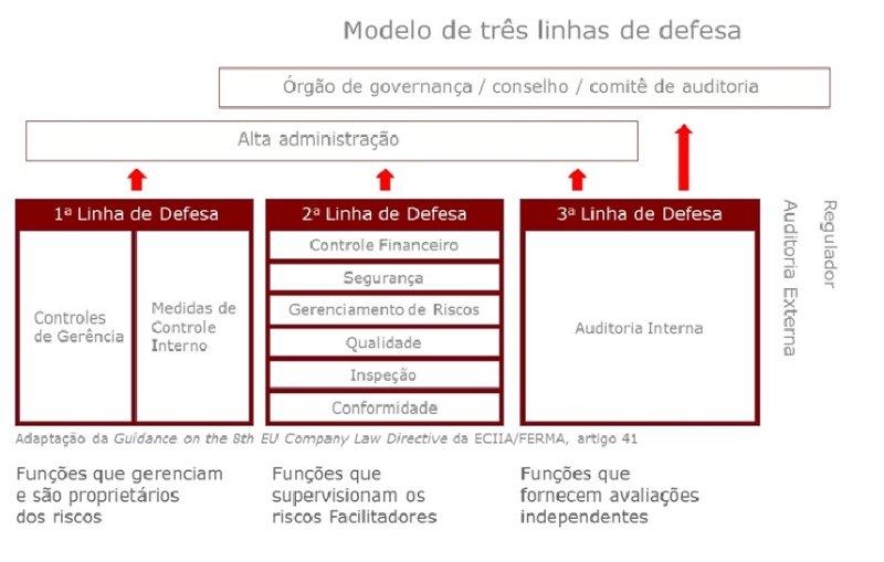 tres linhas defesa