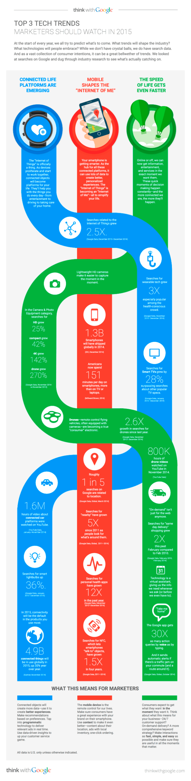 top-3-tech-trends-marketers-should-watch-in-2015_infographics-640x2611