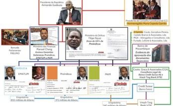 Divulgados os nomes dos envolvidos no escândalo das chamadas dívidas ocultas