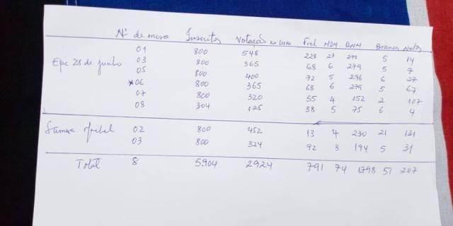 Dados da contagem paralela da Renamo e outros observadores