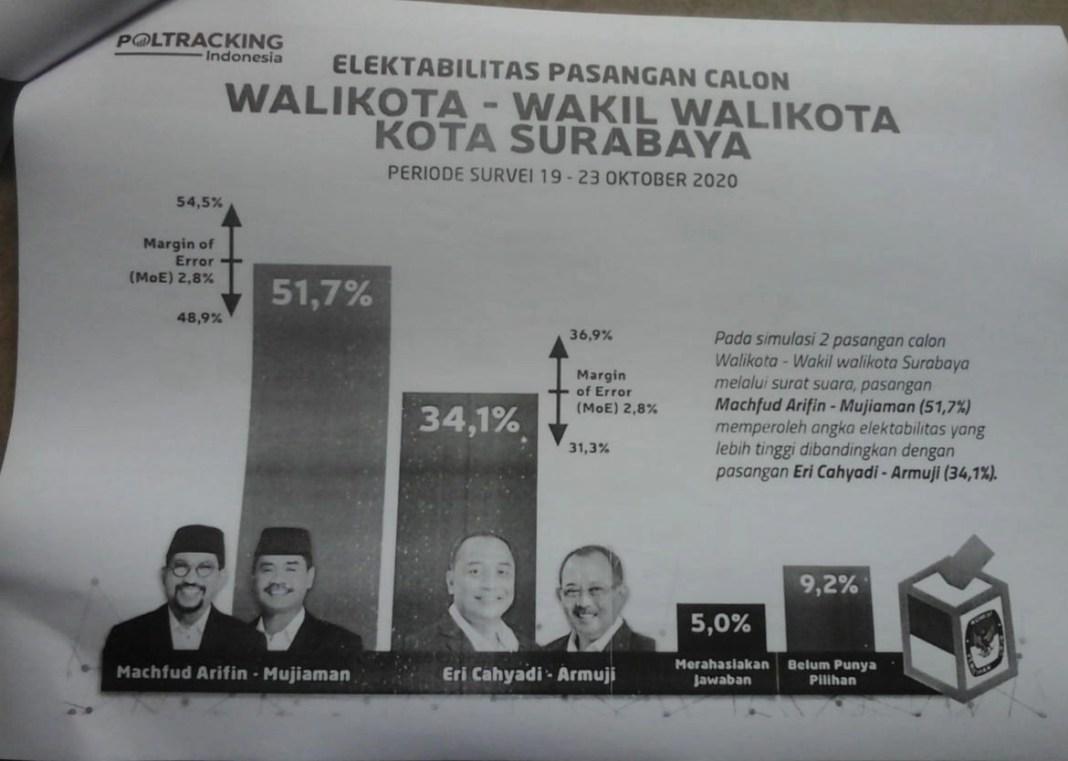 Erji Kalah Telak, Survei Poltracking Indonesia Unggulkan Paslon MA 51,7%