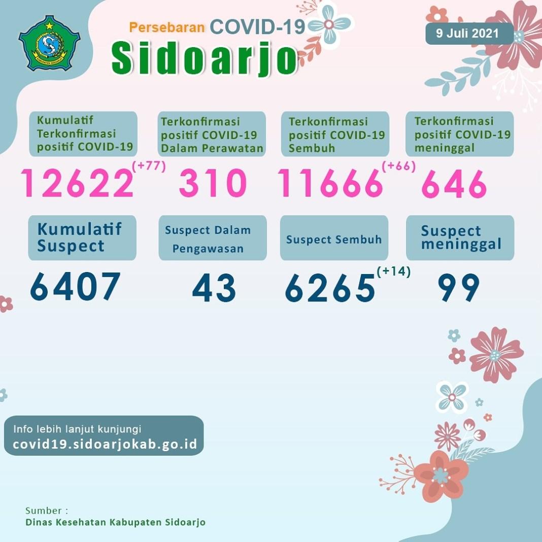 [UPDATE RESMI] .  Sore  semuanya!  Berikut kami sampaikan update situasi di  Kabupaten Sidoarjo…