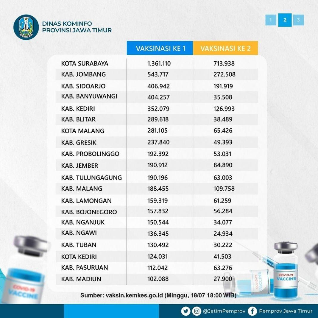 Berikut ialah capaian vaksinasi kabupaten/ kota di Jawa Timur sesuai dengan data Vaksinasi Kem…