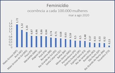 Maranhão é o 5° estado com maior número de feminícidios per capita durante à pandemia
