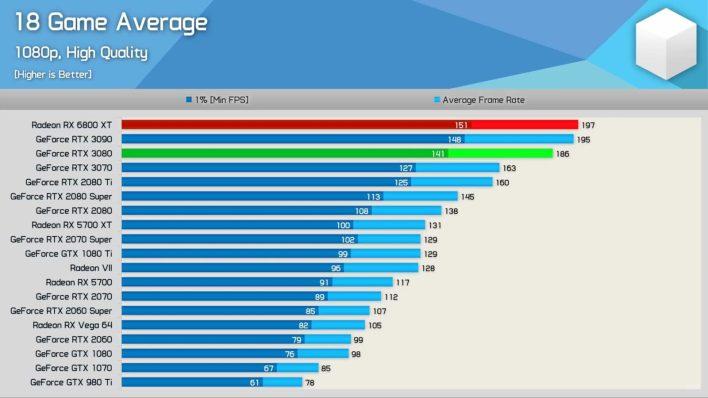Первые Тесты: Radeon RX 6800 XT Кое-Где Превосходит NVIDIA GeForce RTX 3090