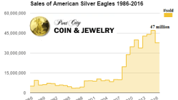 Sales of American Silver Eagles 1986 - 2016 port city coin