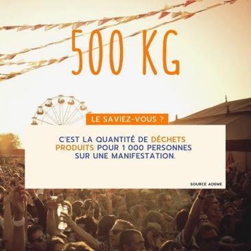Statistique qui indique le nombre de kilogrammes rejetés en moyenne lors d'une manifestation