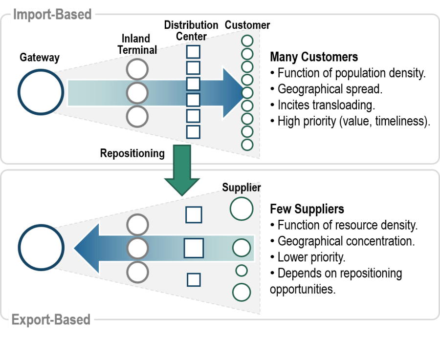 Asymmetries between Import and Export-Based Containerized Logistics