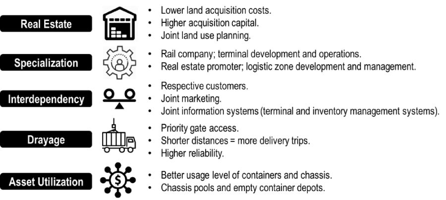 Main Advantages of Co-location for Dry Ports