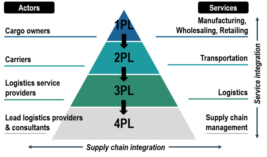 Layers to Maritime Logistics Services