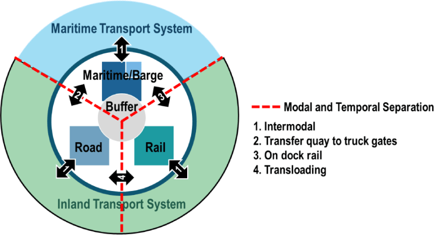 Modal and Temporal Separation at Freight Transport Terminals