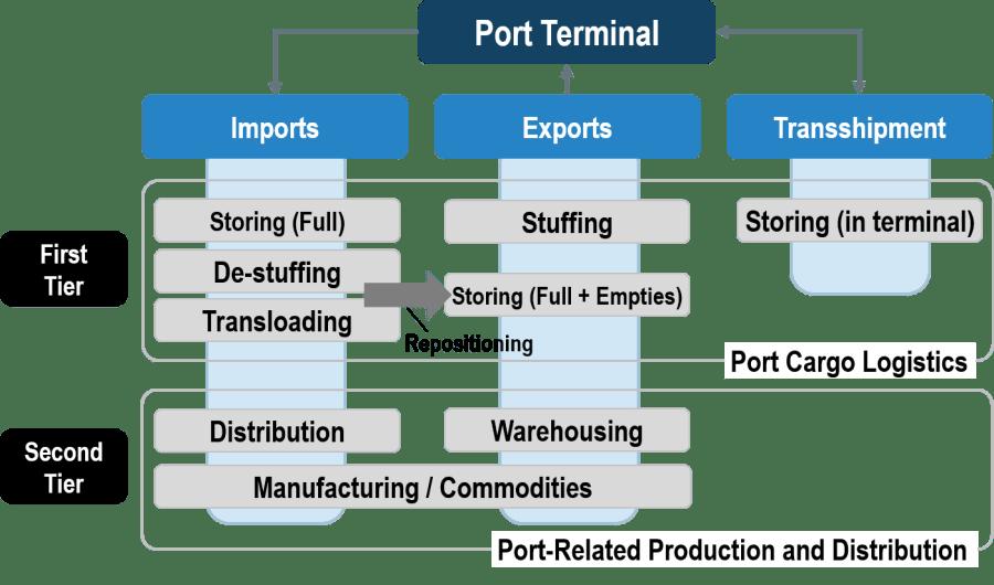 Port Centric Logistics