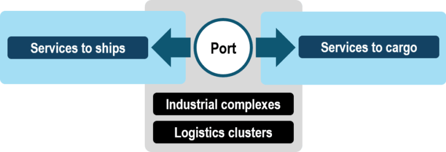 Transport and Cargo Handling Functions of a Port