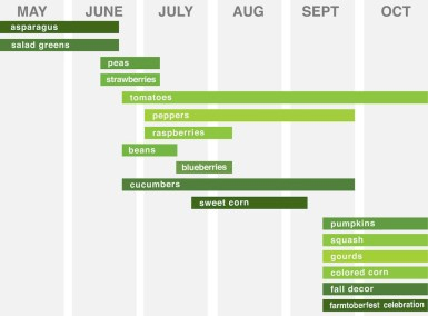 havestschedule (1)