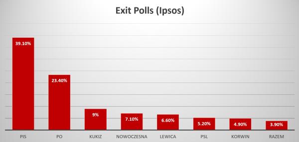 Exit_Polls