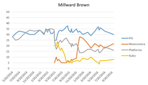 survey_firms_-_millward_brown