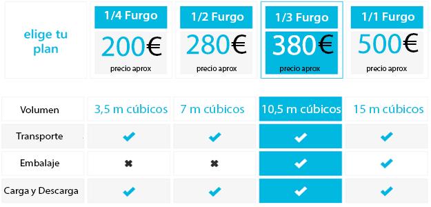 precios-portes-muy-baratos