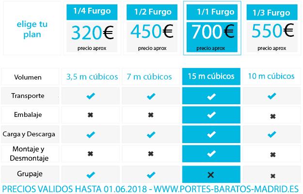 Portes baratos madrid bilbao mudanzas baratas for Mudanzas internacionales de espana a argentina precios
