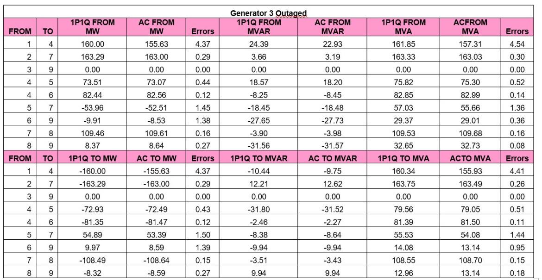 Generator 3 Outage Comparison 1P1Q vs. AC