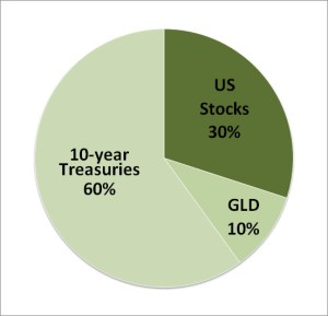 Desert Portfolio Asset Allocation