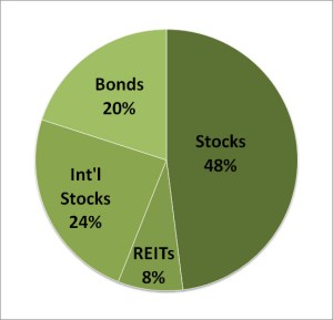 Rick Ferri Core Four Asset Allocation