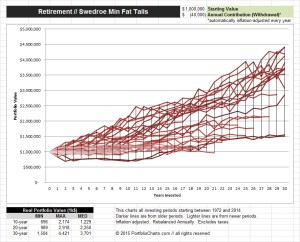 Swedroe Min Fat Tails Retirement Chart