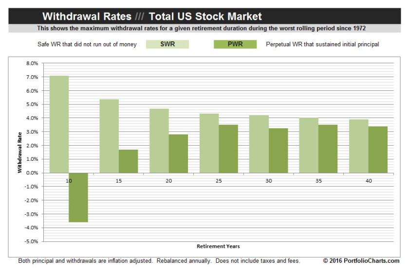 total-stock-market-withdrawal-rates-2016-1