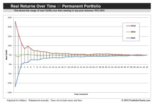 Permanent Portfolio Real Returns Over Time Funnel Chart