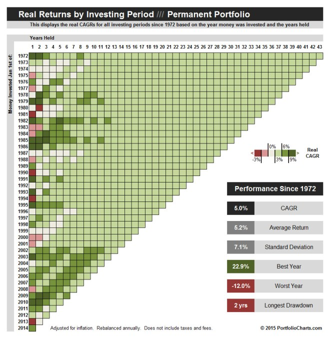 Permanent Portfolio Real Returns by Period Pixel Chart