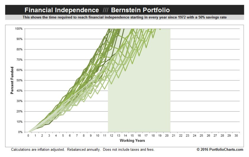 Bernstein-Portfolio-Financial-Independence