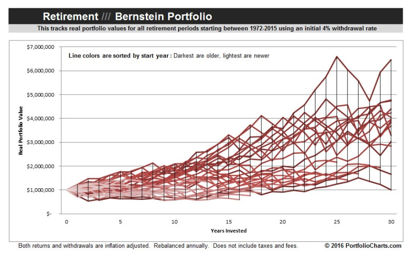 Bernstein-Portfolio-Retirement